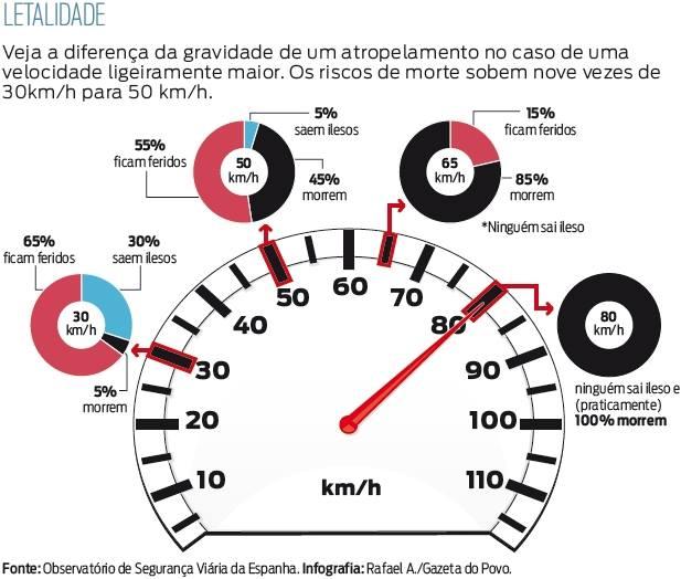 velocidades
